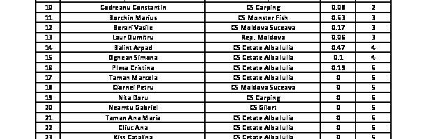 Concurs-copca-clasament-mansa-I-0